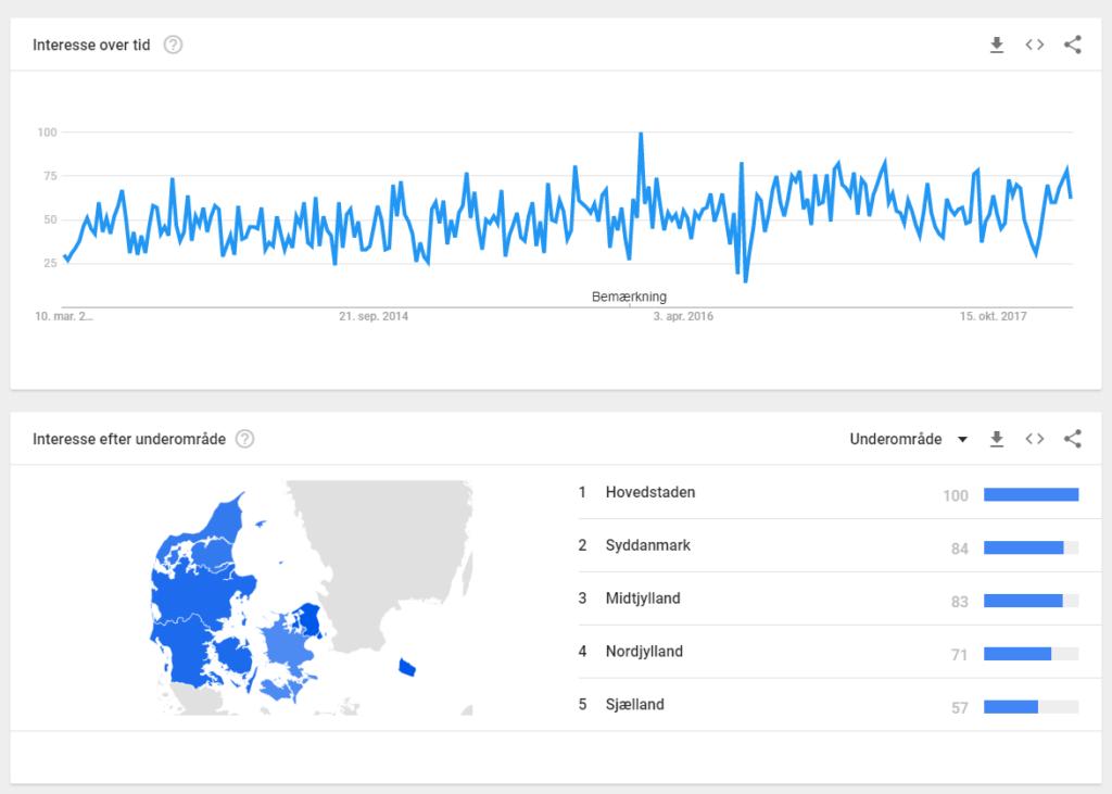 Google trends indsigter