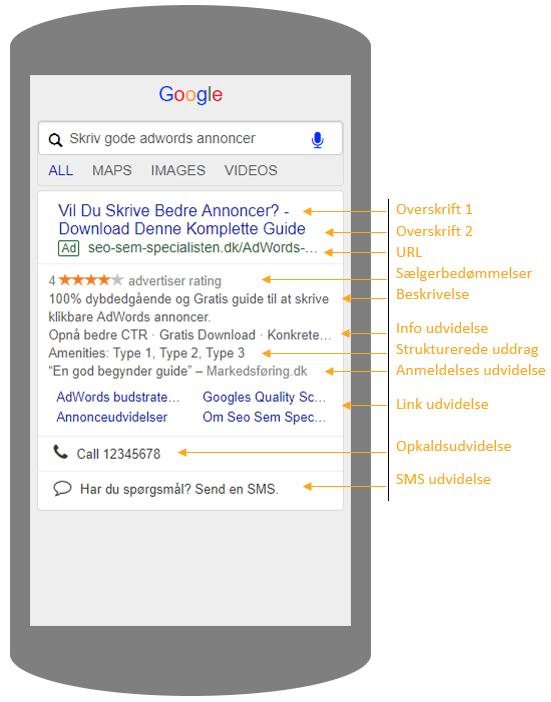 Sådan er en annonce i adwords opbygget
